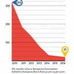 Diagram showing decrease in European Commission initiatives 2009-2015