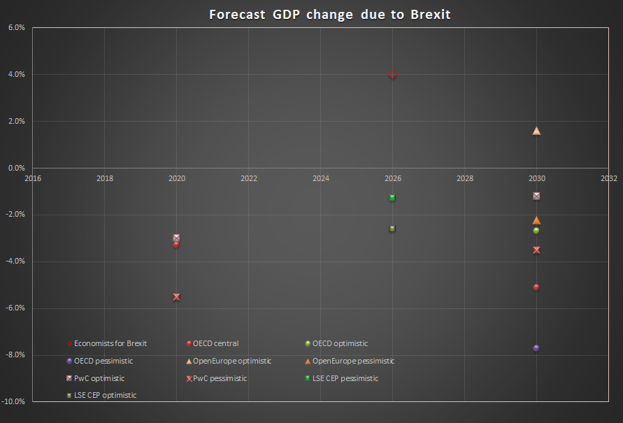 Chart showing different forecasts of GDP change