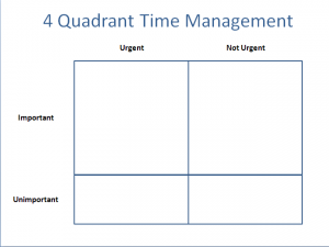 Chart showing the 4 quadrants of time management